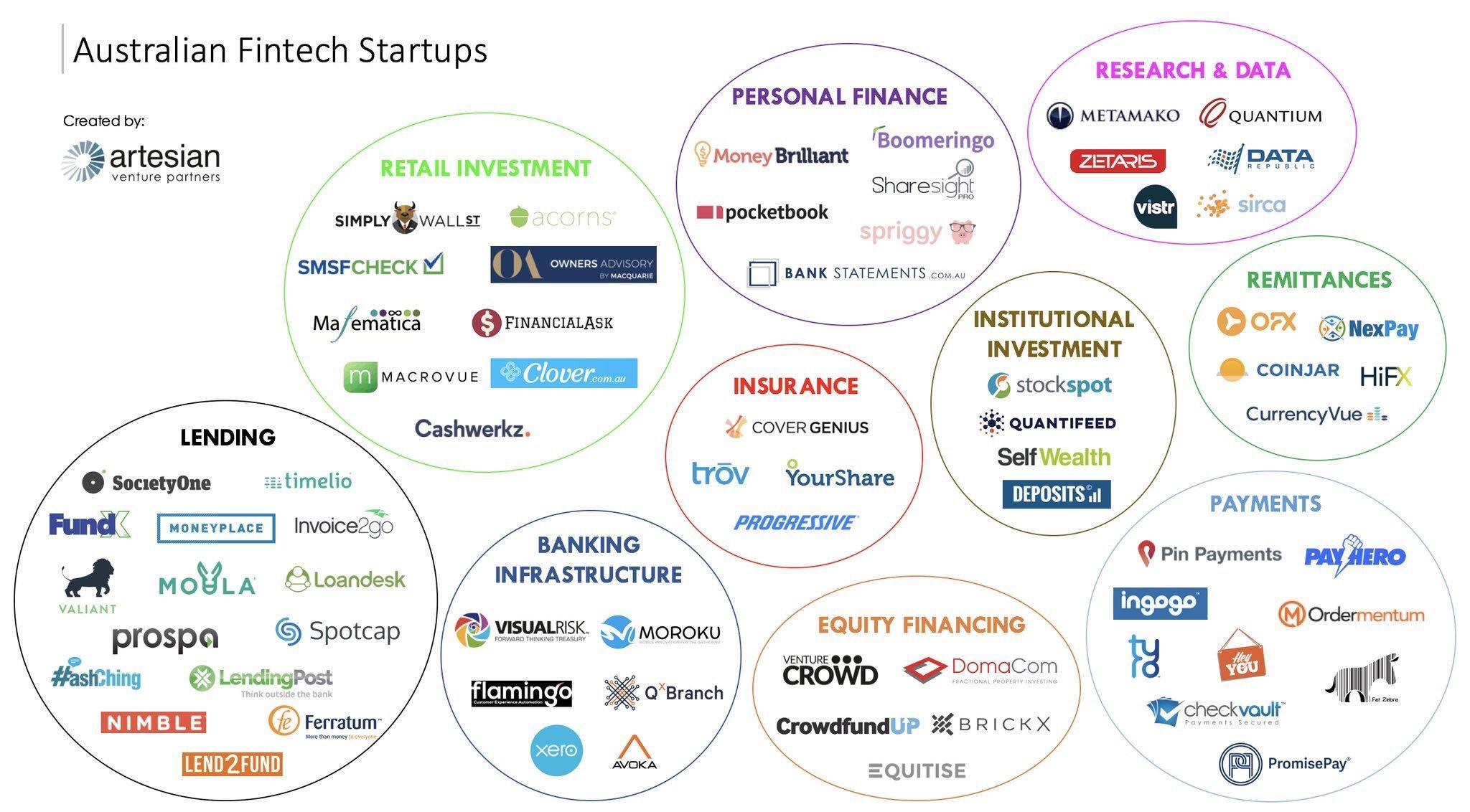 Huge Potential for Australian FinTech Investments in 2019 and 2020 | Daniel  Hurst — Consultant & Strategic Advisor, Director of Transformation